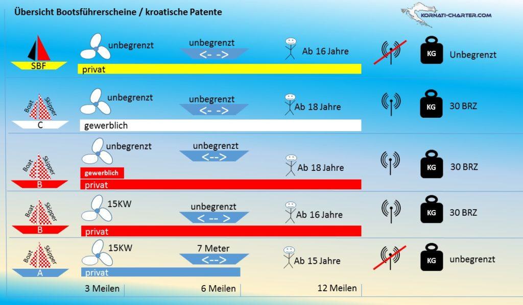Übersicht Bootsführerscheine Vergleich