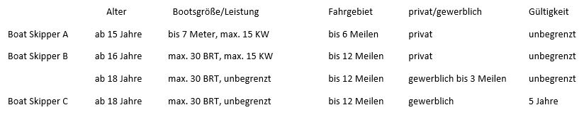 tabelle Patente