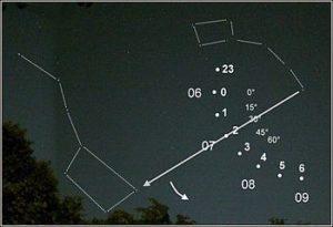 Astronavigation Positionsbestimmung