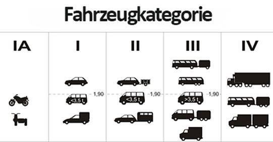 enc-fahrzeugkategorien übersicht