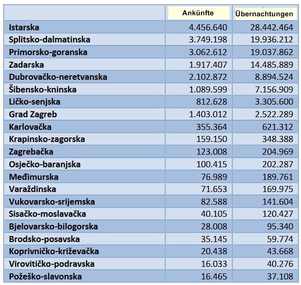 Beliebteste Landkreise Kroatien 2018