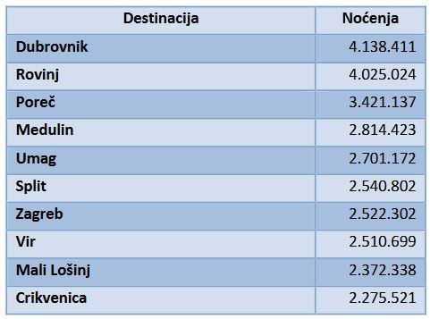 Beliebteste Urlaubsorte Kroatien 2018 Top 10