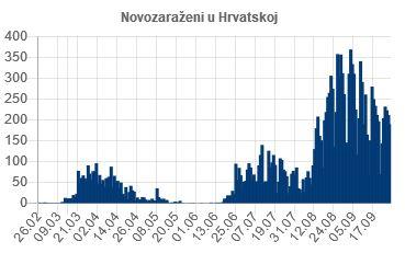 Bootsanmeldung Kroatien Trend Corona-Infektionen